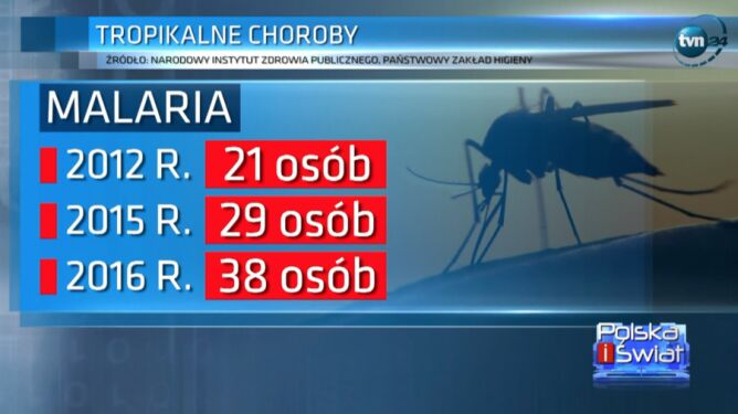 Liczba przypadków malarii rośnie