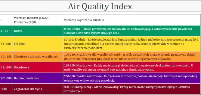 Legenda wskaźnika jakości powietrza (AQI) (aqicn.org)
